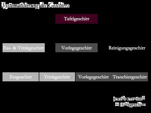 Systematische Einteilung von Tafelgeschirr